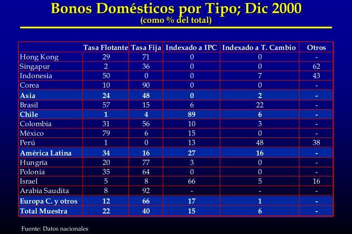 Bonos Domésticos por Tipo; Dic 2000