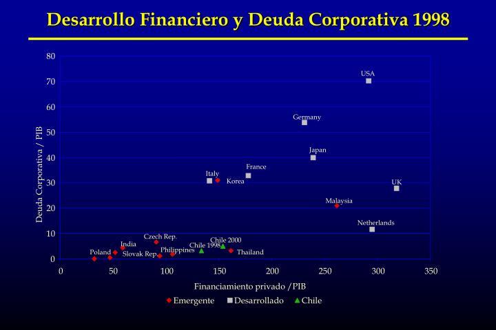 Desarrollo Financiero y Deuda Corporativa 1998