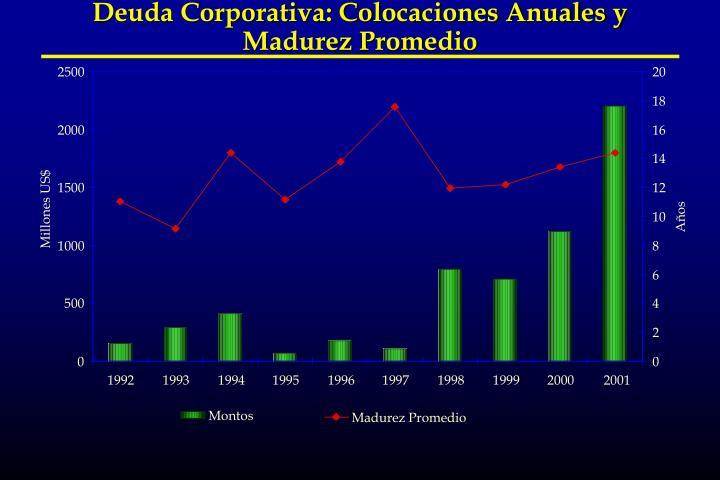 Deuda Corporativa: Colocaciones Anuales y Madurez Promedio