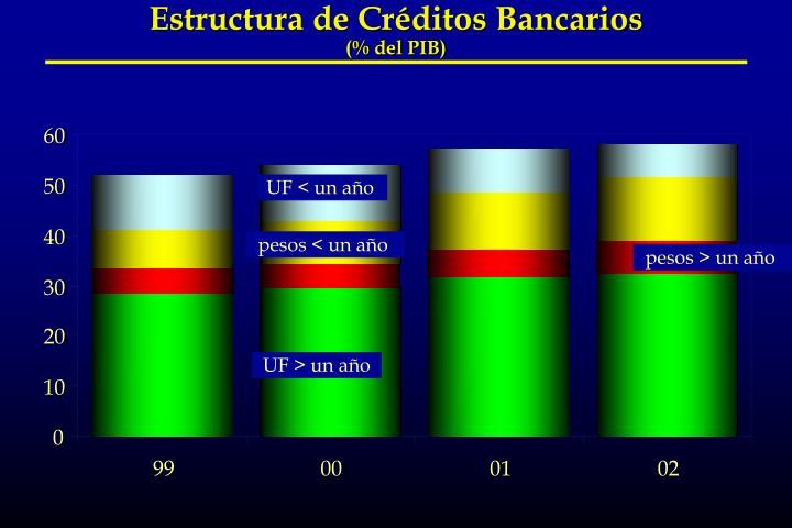 Estructura de Créditos Bancarios