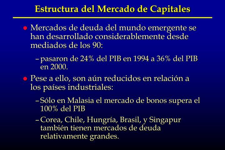 Estructura del Mercado de Capitales