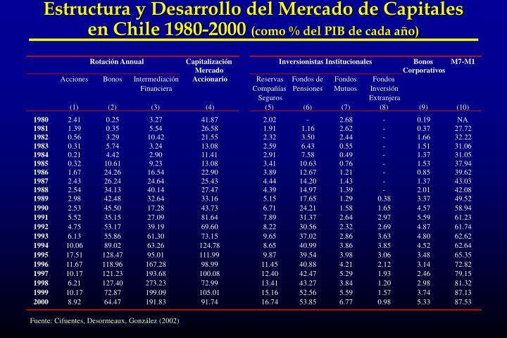 Estructura y Desarrollo del Mercado de Capitales en Chile 1980-2000