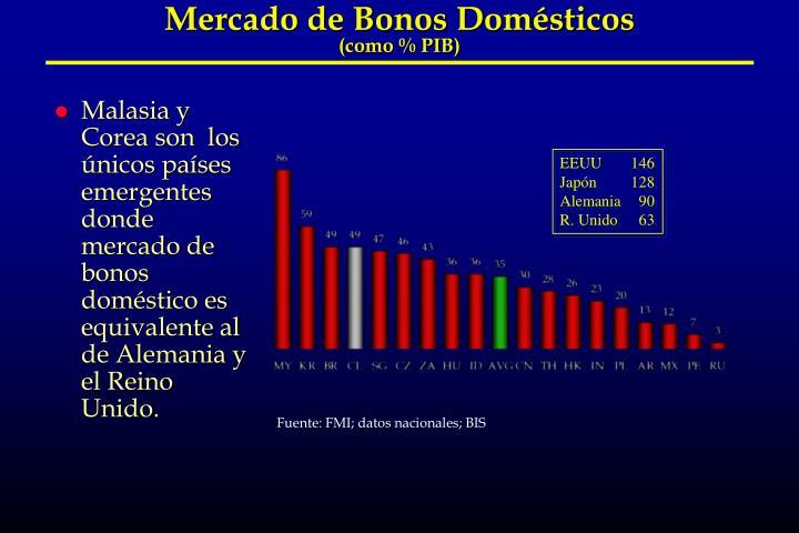 Mercado de Bonos Domésticos