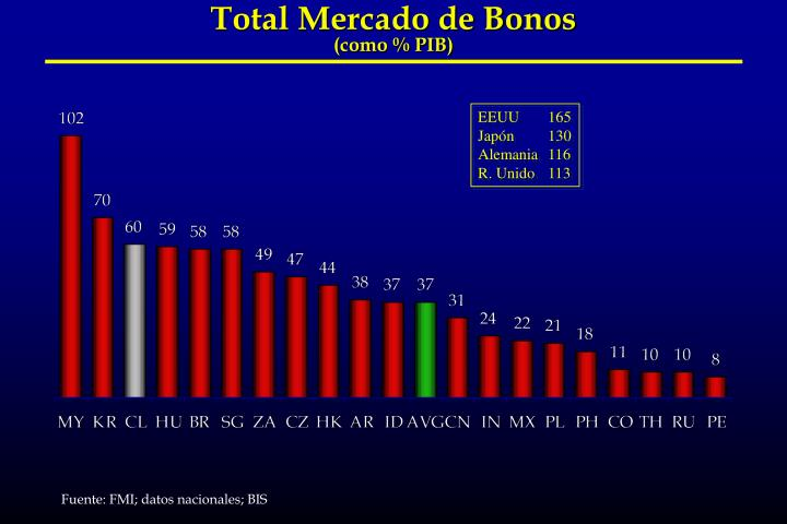 Total Mercado de Bonos