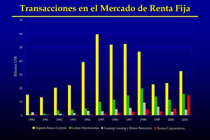 Transacciones en el Mercado de Renta Fija