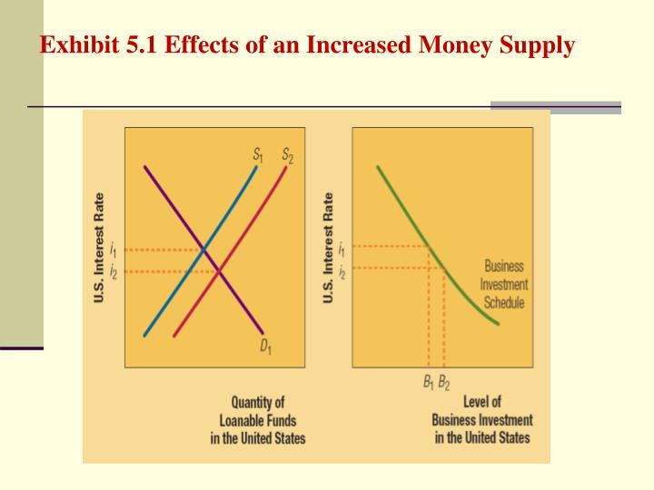 Exhibit 5.1 Effects of an Increased Money Supply