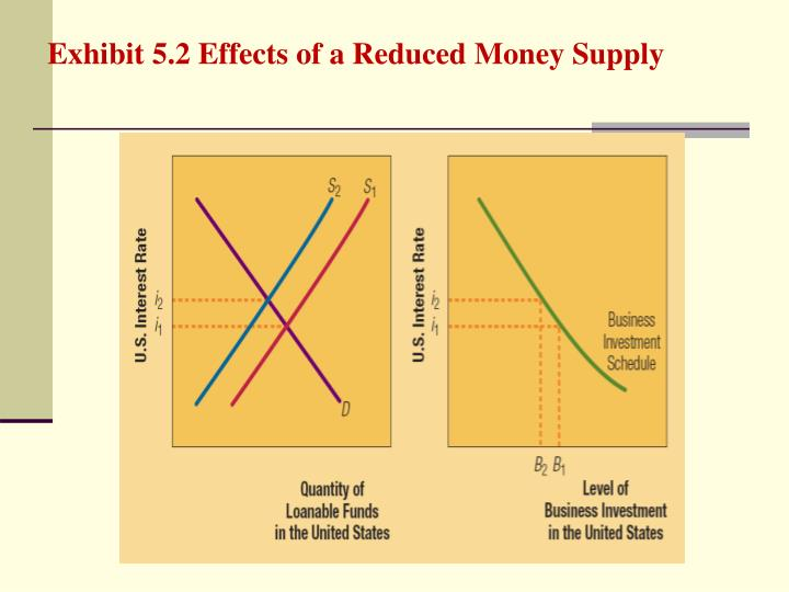 Exhibit 5.2 Effects of a Reduced Money Supply