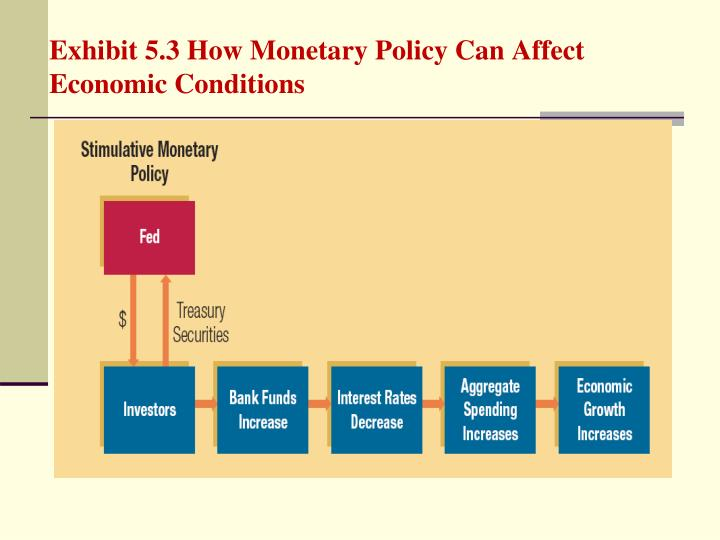 Exhibit 5.3 How Monetary Policy Can Affect Economic Conditions