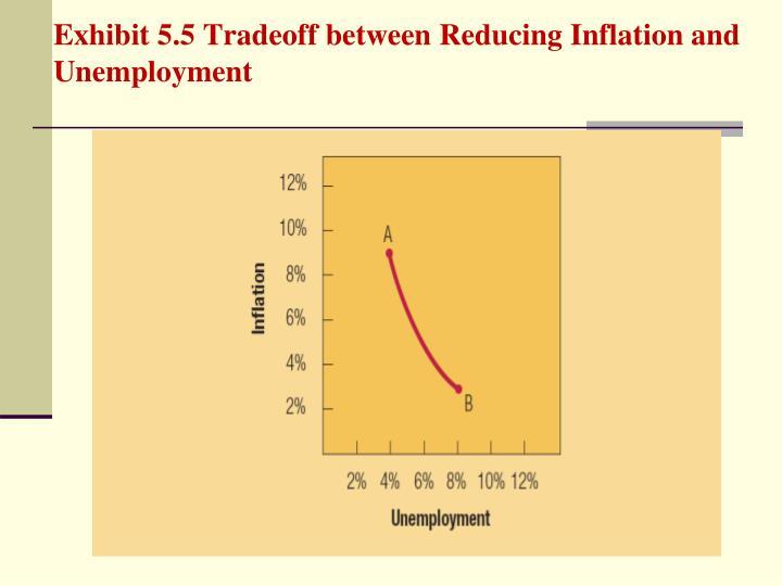 Exhibit 5.5 Tradeoff between Reducing Inflation and Unemployment