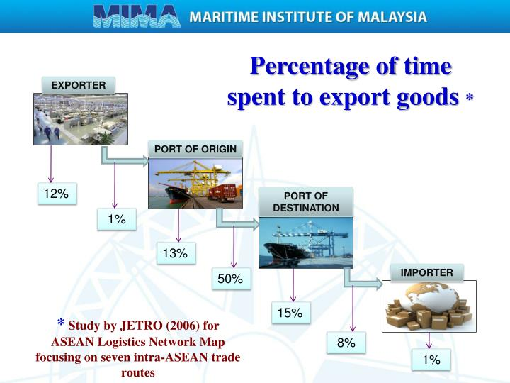 Percentage of time spent to export goods
