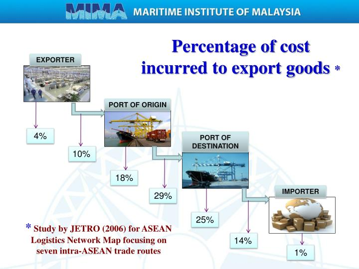 Percentage of cost incurred to export goods