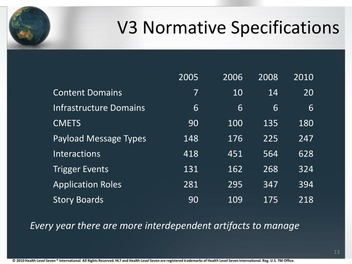 V3 Normative Specifications