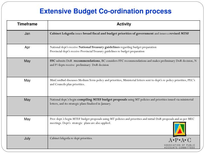 Extensive Budget Co-ordination process