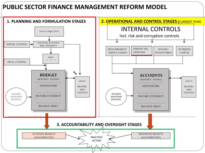 PUBLIC SECTOR FINANCE MANAGEMENT REFORM MODEL