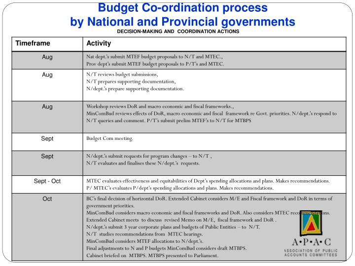 Budget Co-ordination process