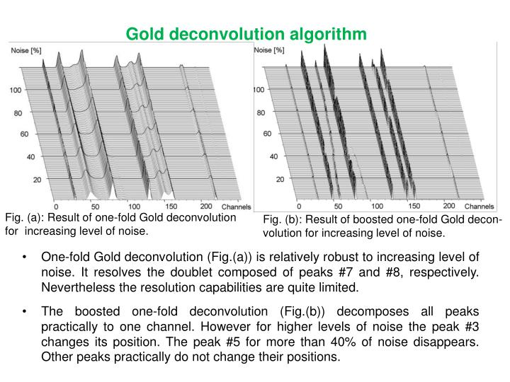 Gold deconvolution algorithm