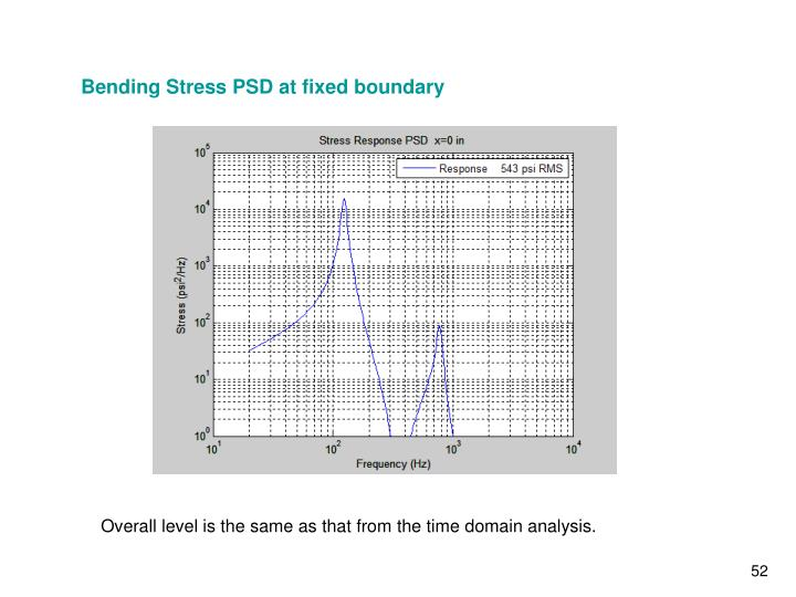 Bending Stress PSD at fixed boundary