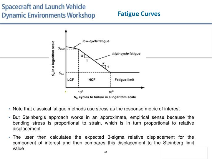 Fatigue Curves