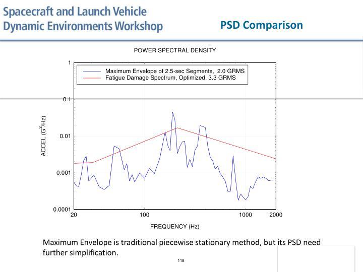 PSD Comparison