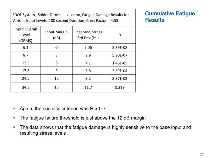Cumulative Fatigue Results