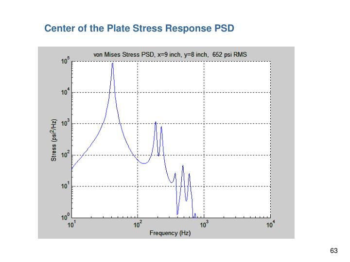 Center of the Plate Stress Response PSD