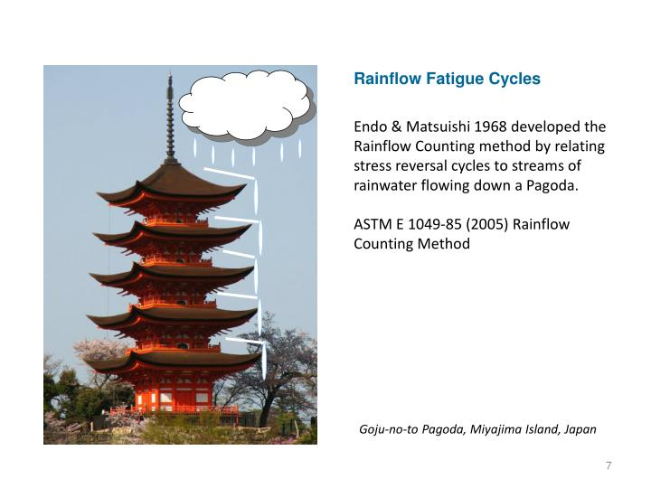 Rainflow Fatigue Cycles