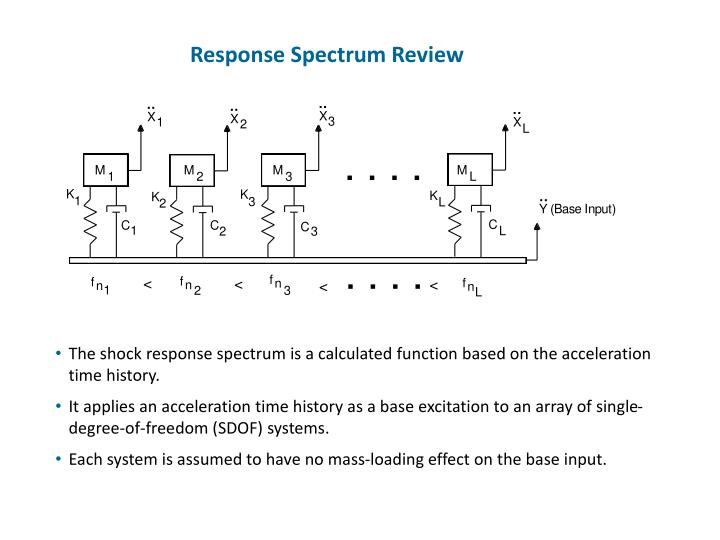 Response Spectrum Review