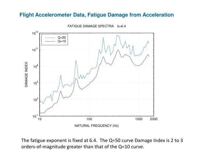 Flight Accelerometer Data, Fatigue Damage from Acceleration