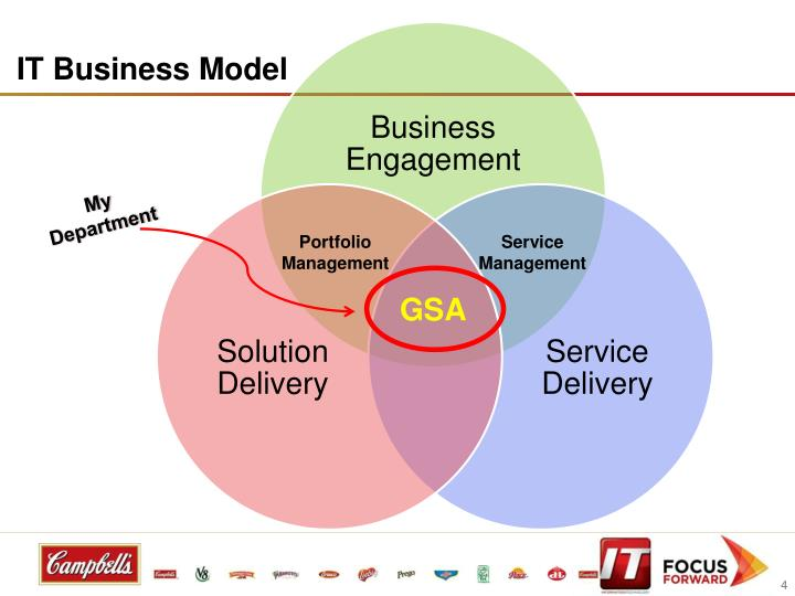 IT Business Model