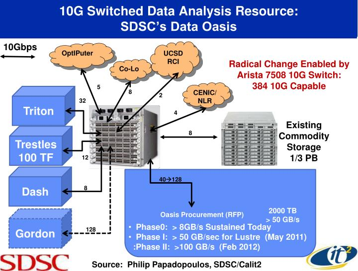 10G Switched Data Analysis Resource:
