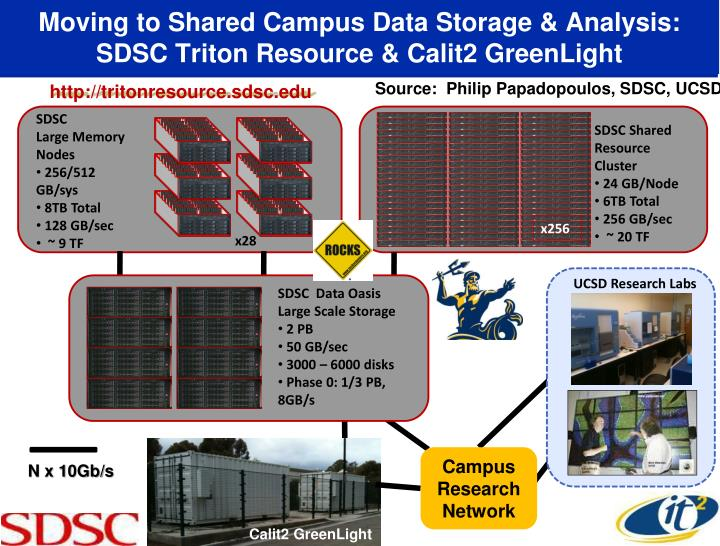 Moving to Shared Campus Data Storage & Analysis: SDSC Triton Resource & Calit2 GreenLight