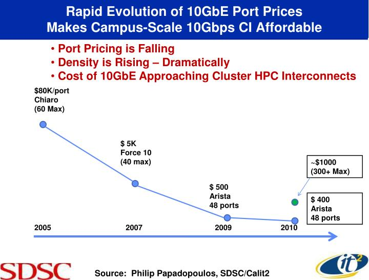 Rapid Evolution of 10GbE Port Prices