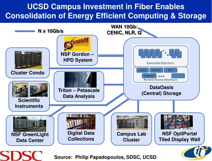UCSD Campus Investment in Fiber Enables Consolidation of Energy Efficient Computing & Storage