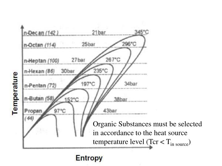 Organic Substances must be selected