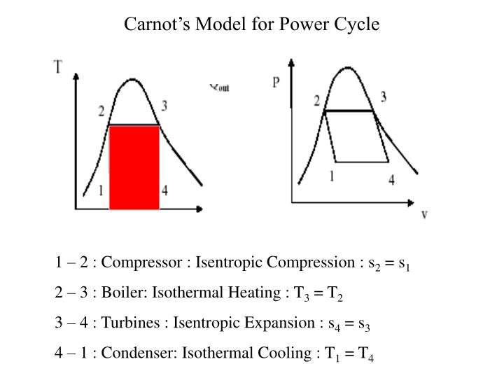 Carnot's Model for Power Cycle