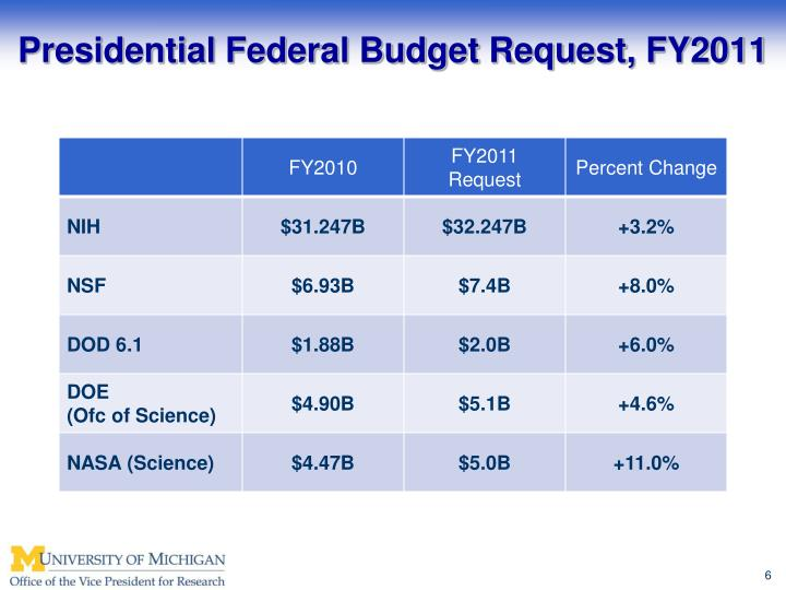 Presidential Federal Budget Request, FY2011