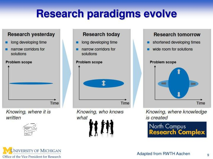 Research paradigms evolve