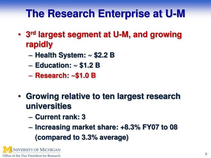 The Research Enterprise at U-M
