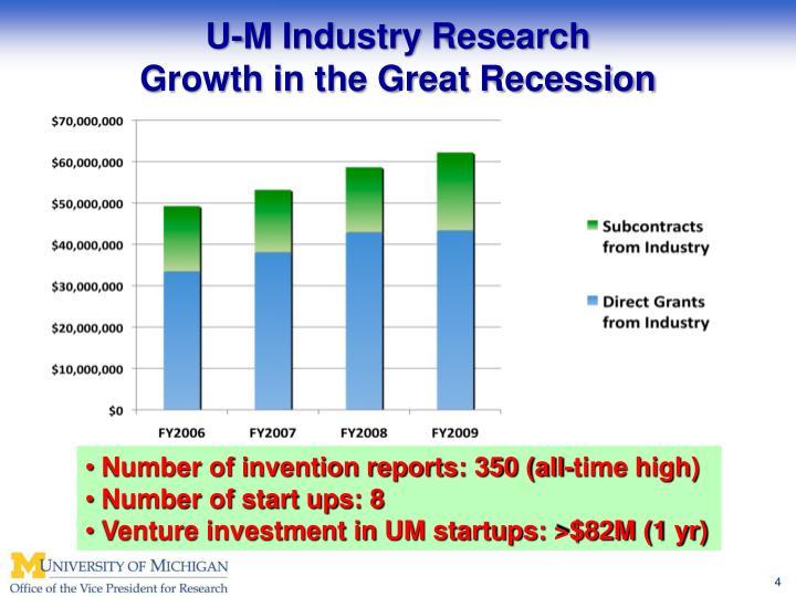 U-M Industry Research