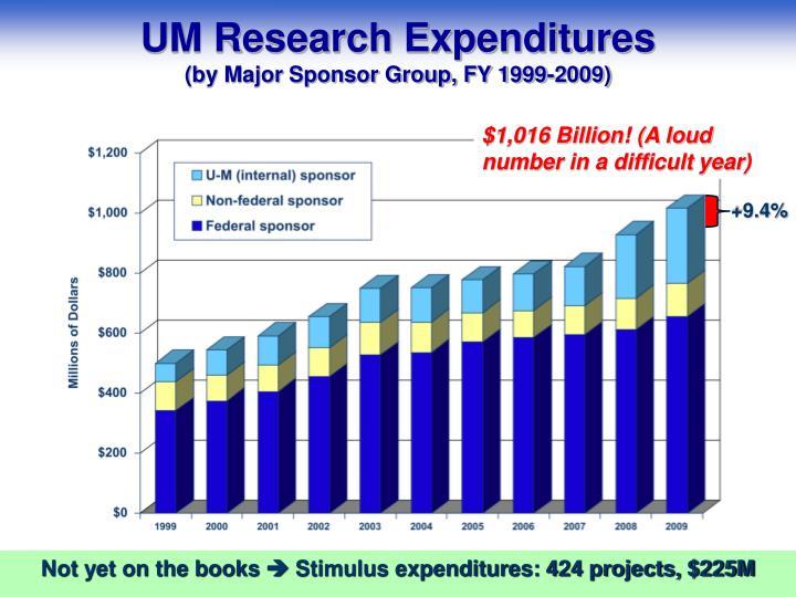 UM Research Expenditures
