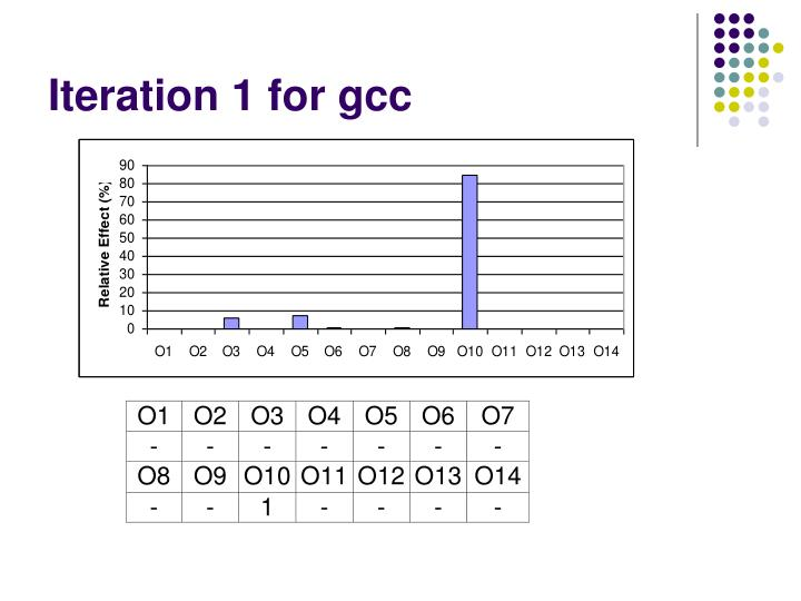 Iteration 1 for gcc