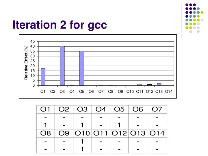 Iteration 2 for gcc