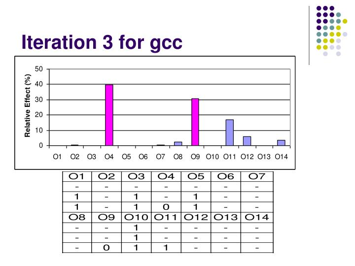 Iteration 3 for gcc