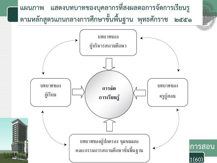 แผนภาพ   แสดงบทบาทของบุคลากรที่สงผลตอการจัดการเรียนรู