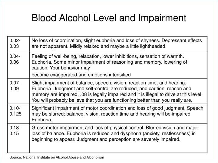 Blood Alcohol Level and Impairment
