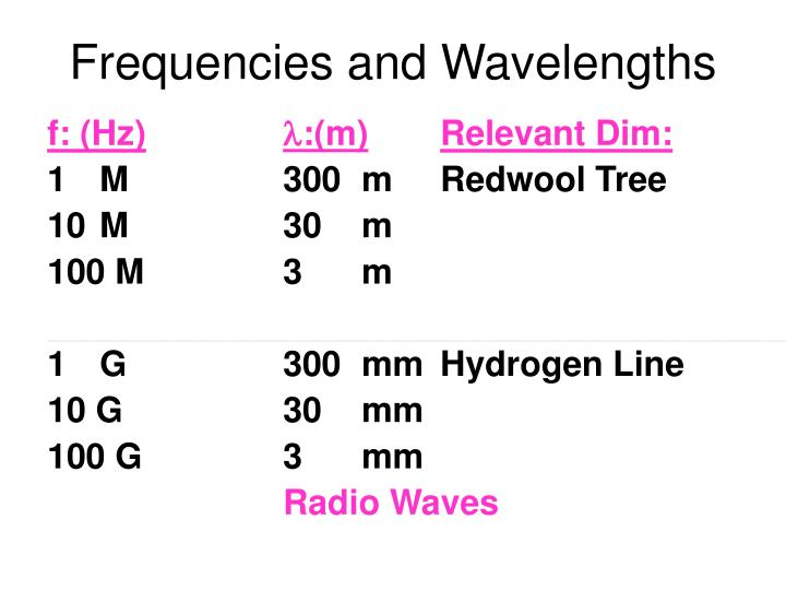 Frequencies and Wavelengths