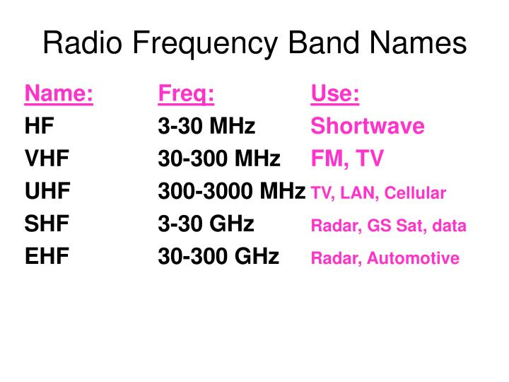 Radio Frequency Band Names