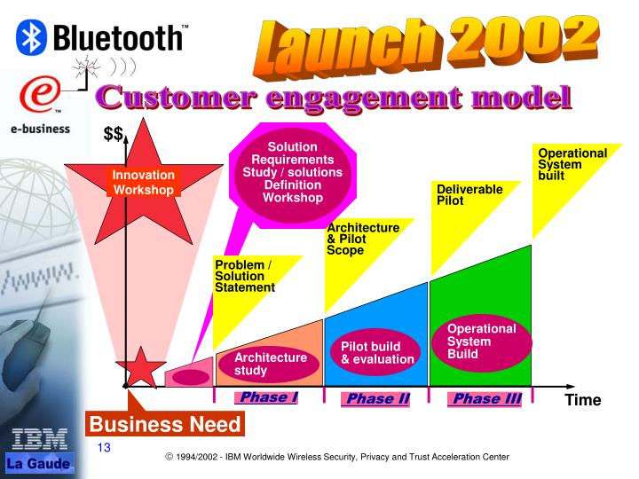 Customer engagement model
