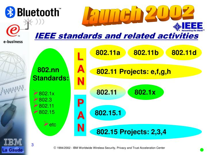 IEEE standards and related activities