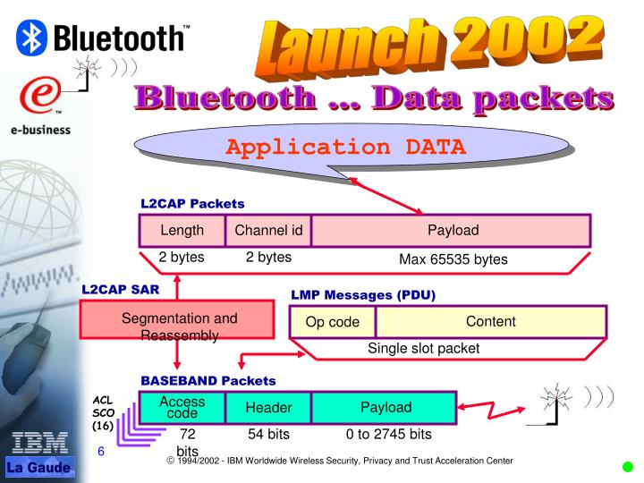 Bluetooth ... Data packets